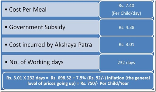 cost-per-meal-calculation-akshaya-patra