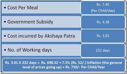 cost-per-meal-calculation-akshaya-patra