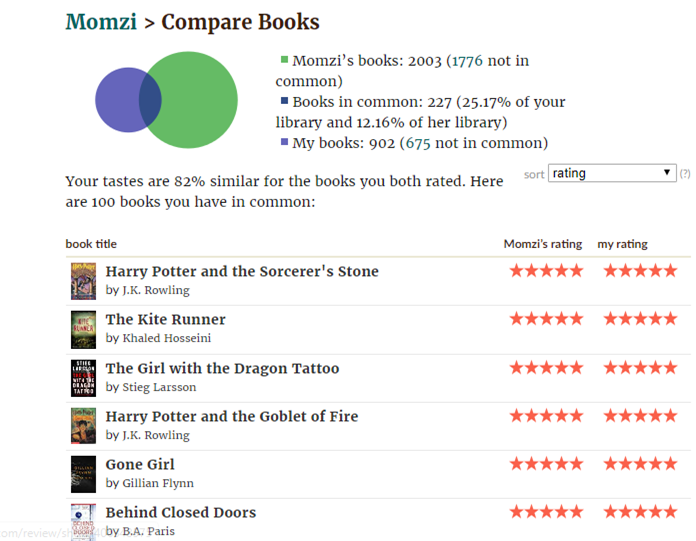 Goodreads Compare Books